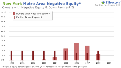 Zillow Negative Equity Graph